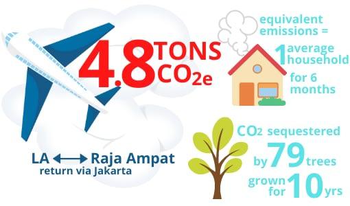 Carbon Footprint Visit Raja Ampat
